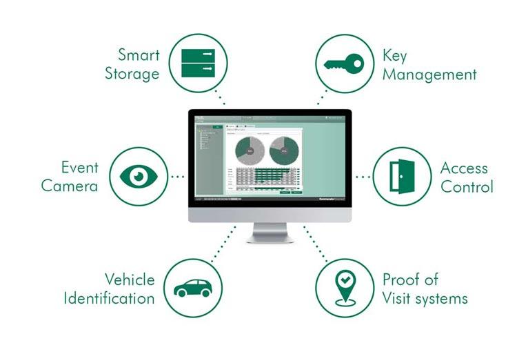 Le logiciel Commander Connect permet de gérer et de configurer tous les systèmes deister de manière centralisée