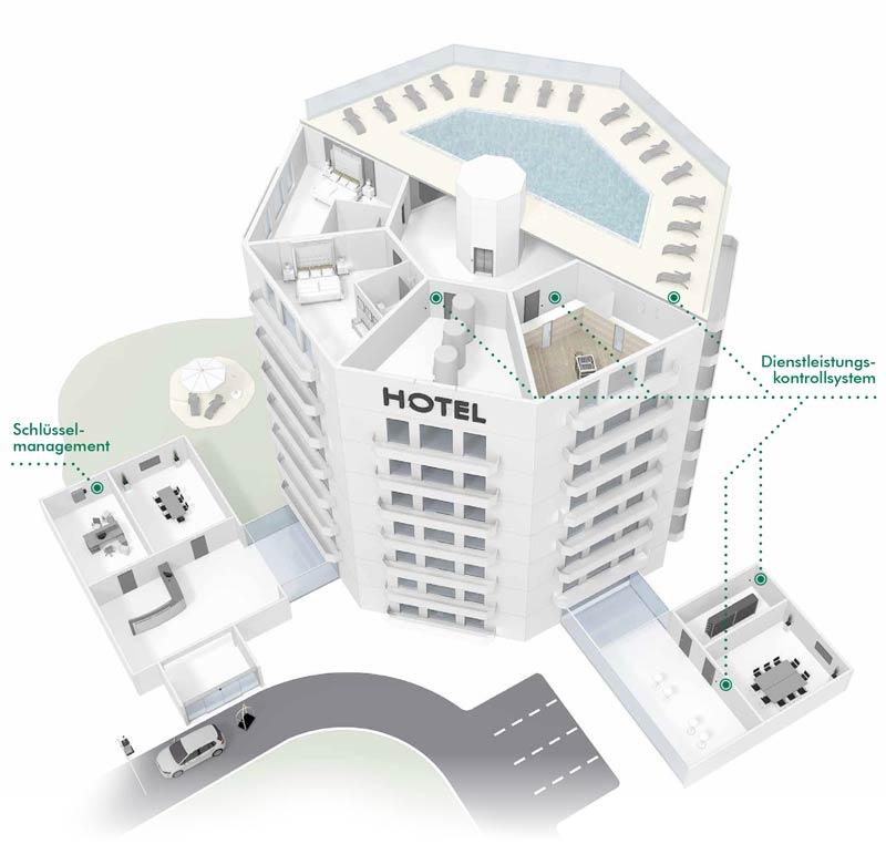 Le système de contrôle de performance dataLog pour les hôtels